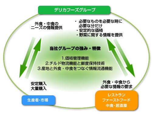 デリカフーズグループの強み・特徴図